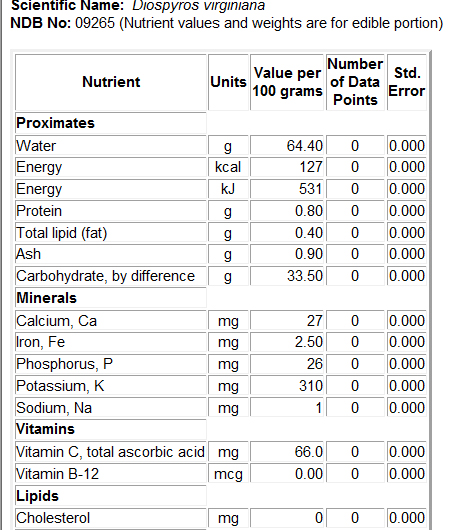 USDA Persimmon Nutrient Information